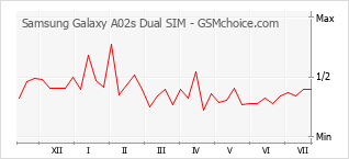 Diagramm der Poplularitätveränderungen von Samsung Galaxy A02s Dual SIM