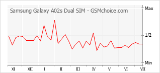 Gráfico de los cambios de popularidad Samsung Galaxy A02s Dual SIM