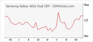 Le graphique de popularité de Samsung Galaxy A02s Dual SIM