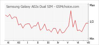 Grafico di modifiche della popolarità del telefono cellulare Samsung Galaxy A02s Dual SIM