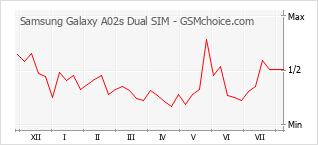 Диаграмма изменений популярности телефона Samsung Galaxy A02s Dual SIM