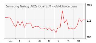 手机声望改变图表 Samsung Galaxy A02s Dual SIM