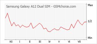 Gráfico de los cambios de popularidad Samsung Galaxy A12 Dual SIM