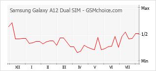 Le graphique de popularité de Samsung Galaxy A12 Dual SIM