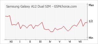 Grafico di modifiche della popolarità del telefono cellulare Samsung Galaxy A12 Dual SIM