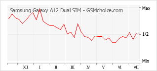 Traçar mudanças de populariedade do telemóvel Samsung Galaxy A12 Dual SIM