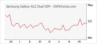 Диаграмма изменений популярности телефона Samsung Galaxy A12 Dual SIM