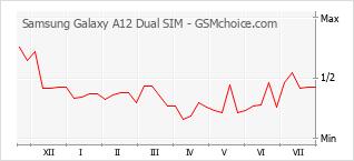 手机声望改变图表 Samsung Galaxy A12 Dual SIM