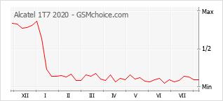 Le graphique de popularité de Alcatel 1T7 2020
