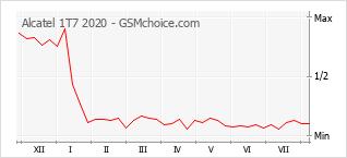 Диаграмма изменений популярности телефона Alcatel 1T7 2020