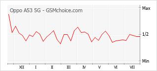 Gráfico de los cambios de popularidad Oppo A53 5G