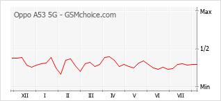 Le graphique de popularité de Oppo A53 5G