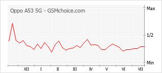 Populariteit van de telefoon: diagram Oppo A53 5G