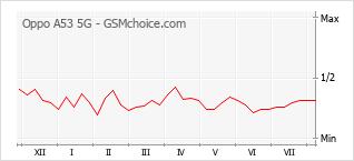 手機聲望改變圖表 Oppo A53 5G