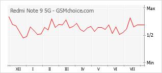 Gráfico de los cambios de popularidad Redmi Note 9 5G
