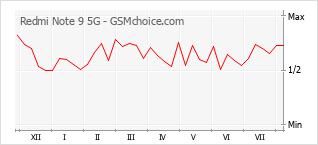 Le graphique de popularité de Redmi Note 9 5G