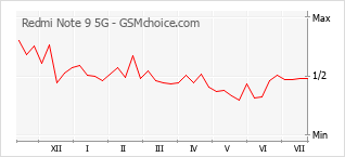 Grafico di modifiche della popolarità del telefono cellulare Redmi Note 9 5G