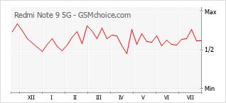 Populariteit van de telefoon: diagram Redmi Note 9 5G