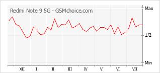 Traçar mudanças de populariedade do telemóvel Redmi Note 9 5G