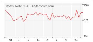 Диаграмма изменений популярности телефона Redmi Note 9 5G