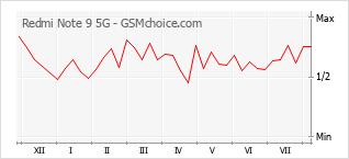 手機聲望改變圖表 Redmi Note 9 5G