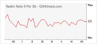 Diagramm der Poplularitätveränderungen von Redmi Note 9 Pro 5G