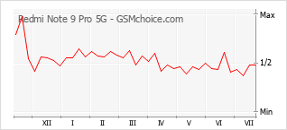 Le graphique de popularité de Redmi Note 9 Pro 5G