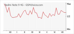 Diagramm der Poplularitätveränderungen von Redmi Note 9 4G