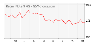 Grafico di modifiche della popolarità del telefono cellulare Redmi Note 9 4G