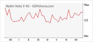 Диаграмма изменений популярности телефона Redmi Note 9 4G