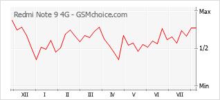 手机声望改变图表 Redmi Note 9 4G