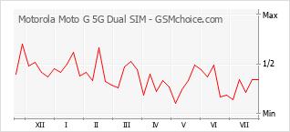 Diagramm der Poplularitätveränderungen von Motorola Moto G 5G Dual SIM