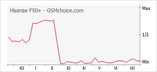 Le graphique de popularité de Hisense F50+