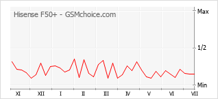 Populariteit van de telefoon: diagram Hisense F50+