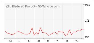 Grafico di modifiche della popolarità del telefono cellulare ZTE Blade 20 Pro 5G