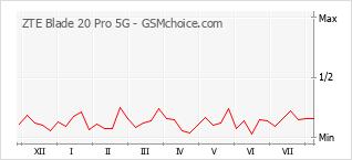 Диаграмма изменений популярности телефона ZTE Blade 20 Pro 5G