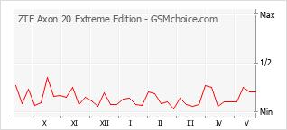 Traçar mudanças de populariedade do telemóvel ZTE Axon 20 Extreme Edition