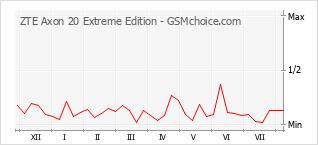 手机声望改变图表 ZTE Axon 20 Extreme Edition