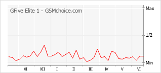 Le graphique de popularité de GFive Elite 1