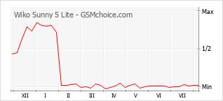 Gráfico de los cambios de popularidad Wiko Sunny 5 Lite