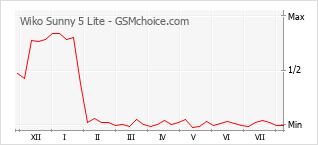 Le graphique de popularité de Wiko Sunny 5 Lite