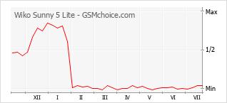 Диаграмма изменений популярности телефона Wiko Sunny 5 Lite