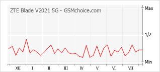 Gráfico de los cambios de popularidad ZTE Blade V2021 5G