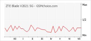 Grafico di modifiche della popolarità del telefono cellulare ZTE Blade V2021 5G