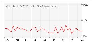 Populariteit van de telefoon: diagram ZTE Blade V2021 5G