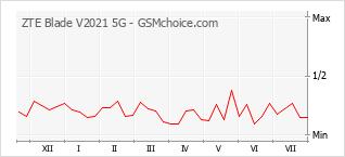 Traçar mudanças de populariedade do telemóvel ZTE Blade V2021 5G