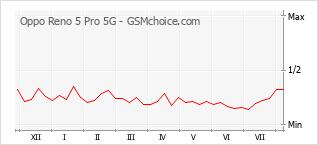 Diagramm der Poplularitätveränderungen von Oppo Reno 5 Pro 5G