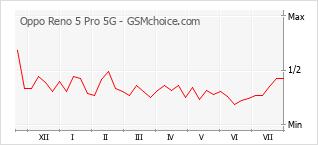 Populariteit van de telefoon: diagram Oppo Reno 5 Pro 5G