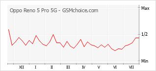 Traçar mudanças de populariedade do telemóvel Oppo Reno 5 Pro 5G