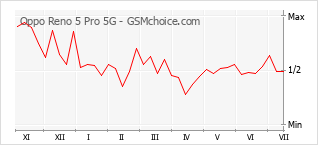 Диаграмма изменений популярности телефона Oppo Reno 5 Pro 5G